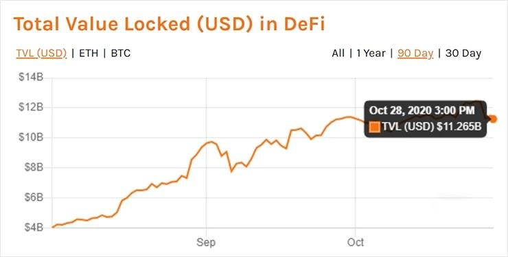 Стоимость DeFi зафиксирована на новом максимуме