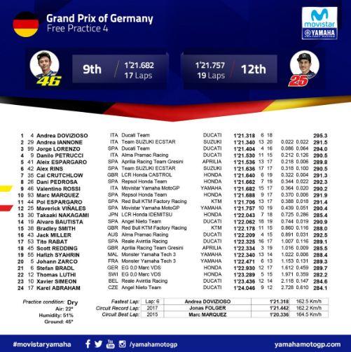 Hasil FP4 MotoGP Jerman 2018: Dovizioso Tercepat, Rossi P9