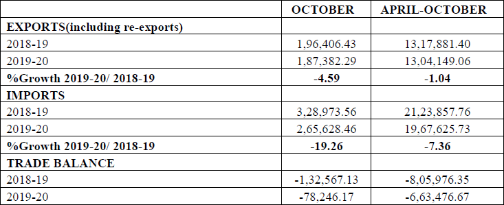 Merchandise Trade - Exports & Imports (Rs Crore) (Provisional) October 2019