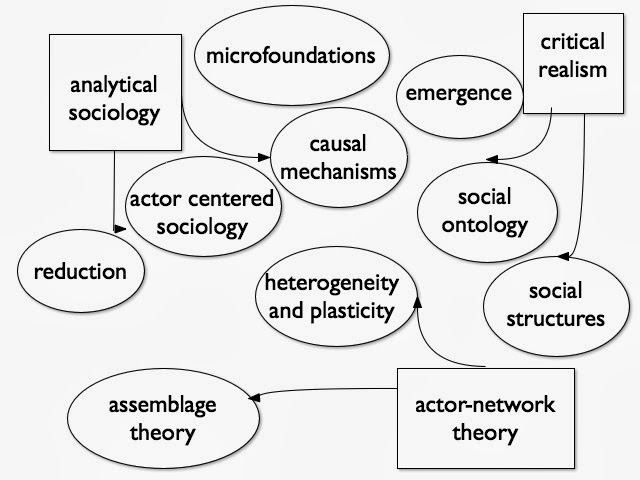Understanding Society: New philosophy of social science
