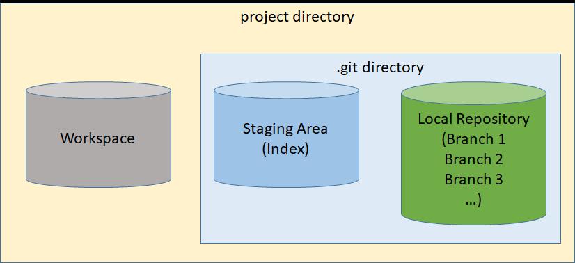 Multi-Branch Local Repository