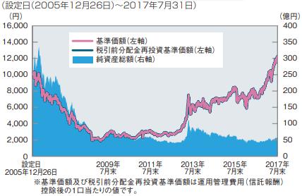 SBI小型成長株ファンド ジェイクール 基準価額・純資産の推移