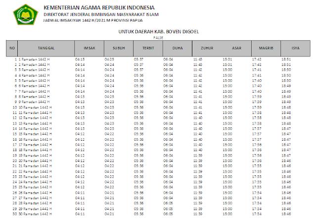 Jadwal Imsakiyah Ramadhan 1442 H Kabupaten Boven Digoel, Provinsi Papua