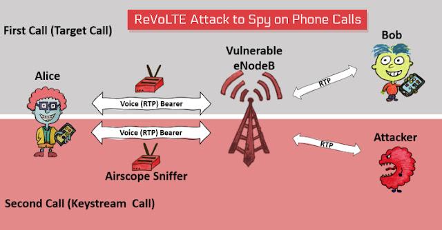 ReVoLTE Attack