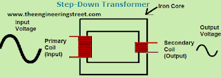 What Is A Transformer ? Definition, Types And Working Principles