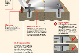 Cara Memperbaiki Beton Keropos