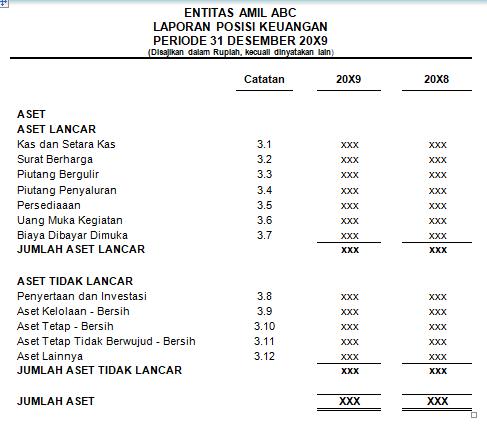 Jenis Dan Contoh Laporan Keuangan Lembaga Zakat Gustani Id