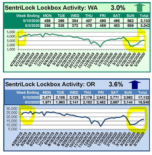 Chart Showing Decline in Lockbox Openings in Early April 2020