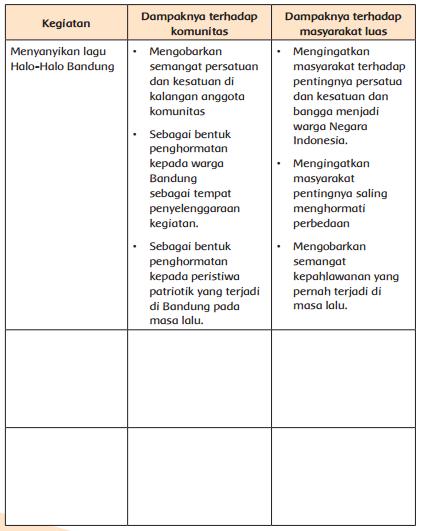 tabel dampak persatuan dan kesatuan terhadap masyarakat sekitar www.simplenews.me