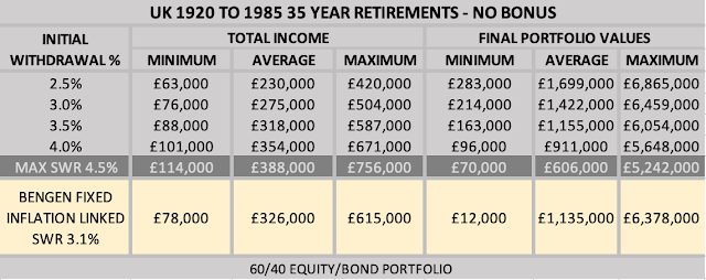 Table Showing Income and Final Portfolio Values Using Variable Drawdown