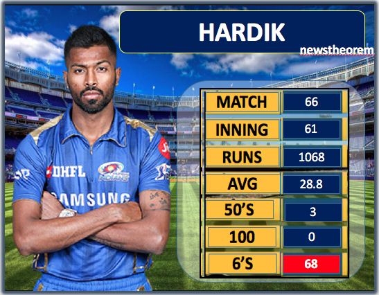 Who is the most dangerous all-rounder of IPL among Hardik, Maxwell and Ben Stokes, Check here