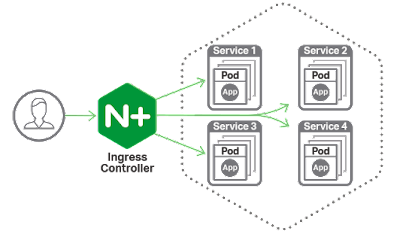 Pengontrol Ingress Kubernetes nginx general solusindo