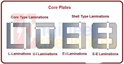 core-shell-transformer