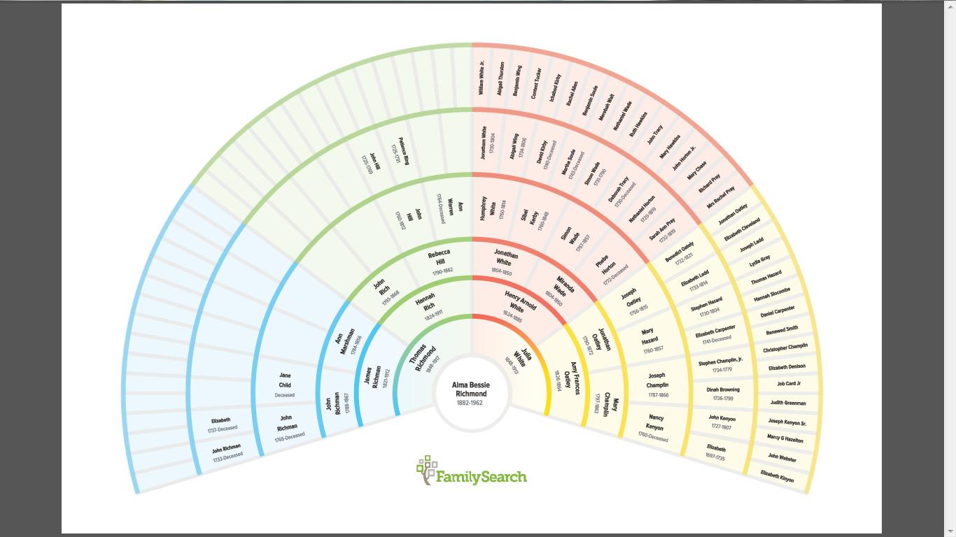 Genea Musings Familysearch Family Tree 7 Generation Fan