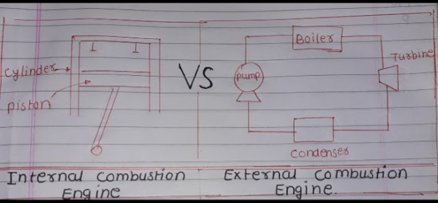 Difference betwixt ic engine as well as Ec engine What is deviation betwixt internal combustion engine as well as external combustion engine