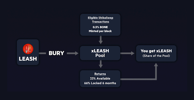 How to stake LEASH on ShibaSwap exchange