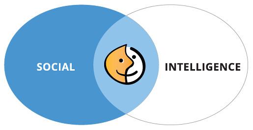 Pengertian Social Intelligence dan Aspek-aspek Kecerdasan Sosial Menurut Para Ahli