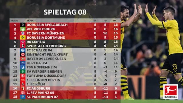 Prediksi Schalke 04 vs Borussia Dortmund — 26 Oktober 2019
