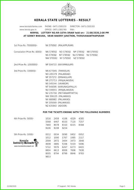 LIVE: Kerala Lottery Results 21-08-2020 Nirmal NR-187 Lottery Result