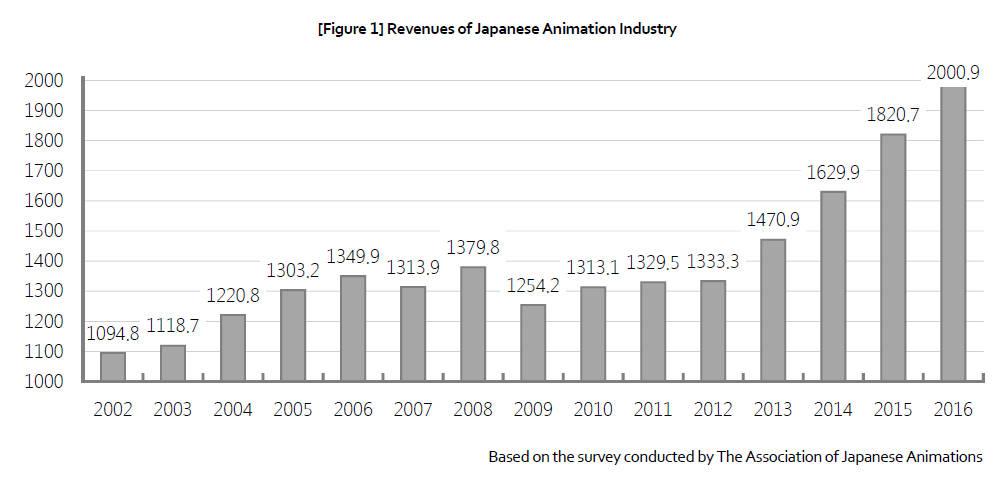 Raport AJA - warość rynku anime w miliardach jenów