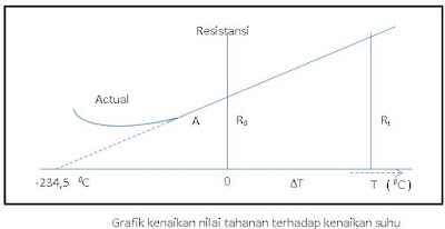 grafik kenaikan tahanan terhadap kenaikan suhu pada tembaga