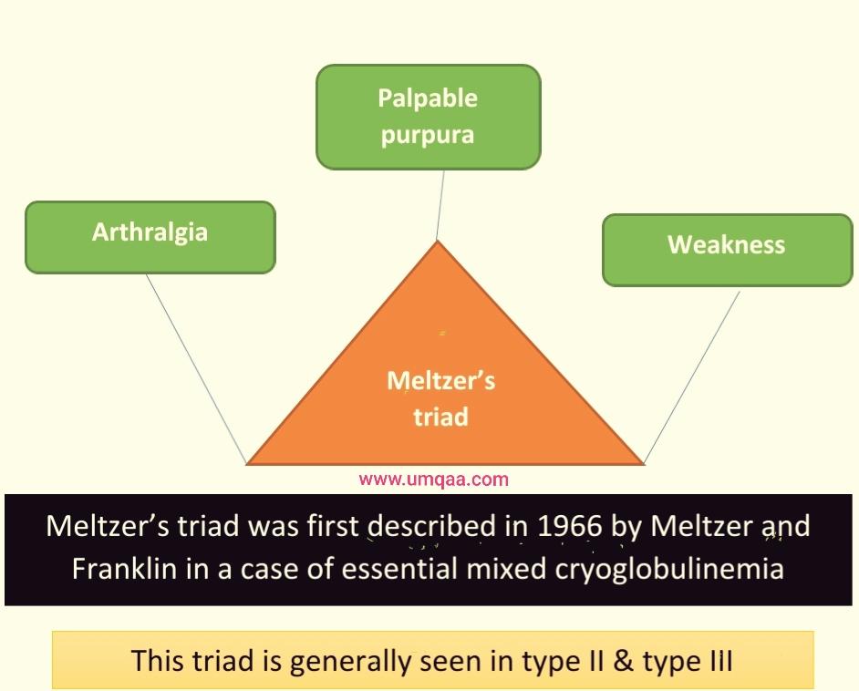 Meltzer's triad