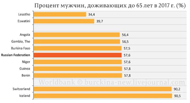 для российских мужчин, чья вероятность дожить до 65 лет и до пенсии находится на уровне самых бедных африканских стран