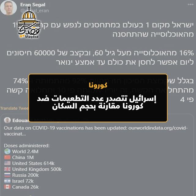 إسرائيل تتصدر عدد التطعيمات ضد كورونا مقارنة بحجم السكان