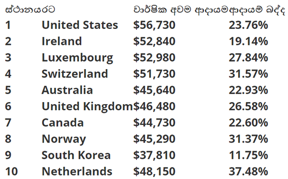 How to visit Top 10 Countries with the highest Salaries in the World