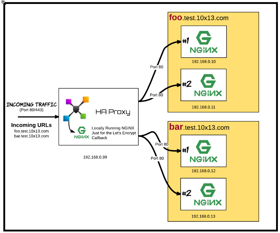 Whiteboard Coder Lets Encrypt Haproxy Round 2