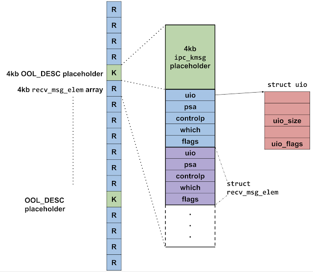 A heap layout diagram showing a repeated pattern of 4kb recv_msg_elem array allocations interspersed with out-of-line descriptor allocations. One of the recv_msg_elem entries is broken out to show that the first field (at the start of that 4kb allocation) is a pointer to a uio object, which itself contains a size and flags field.