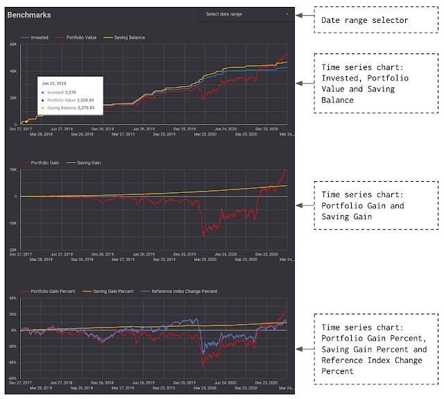 Page Benchmarks of the stock portfolio tracker's dashboard in Google Data Studio