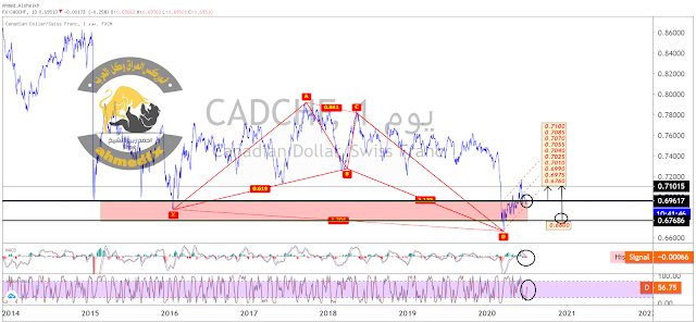 الدولار كندي فرنك سويسري #CADCHF نظرة عامة
