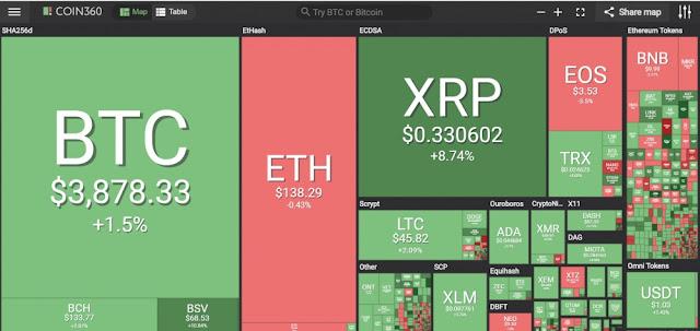 Giá bitcoin hôm nay 26/2: Bitcoin tăng nhẹ, sắc xanh quay lại thị trường 1