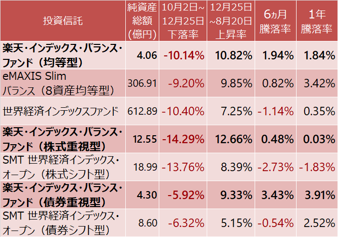 楽天 インデックス バランス ファンド 均等型 同 株式重視型
