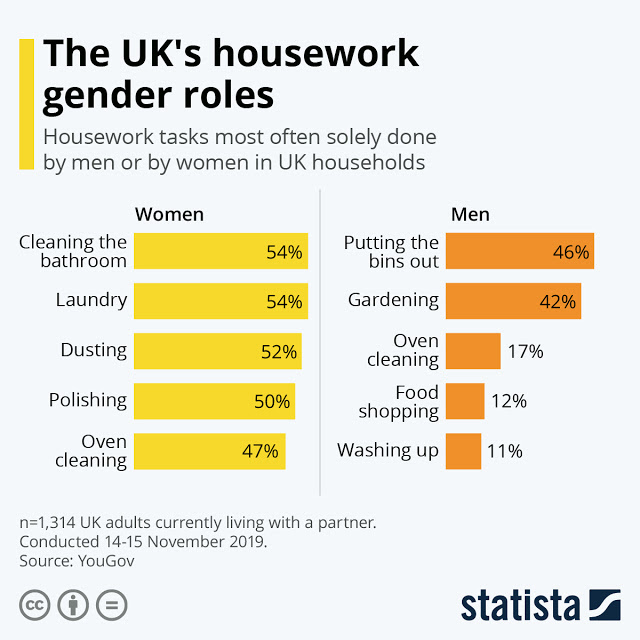 Dirty Secrets: Are Women More Responsible for Housework in Uk? #infographic