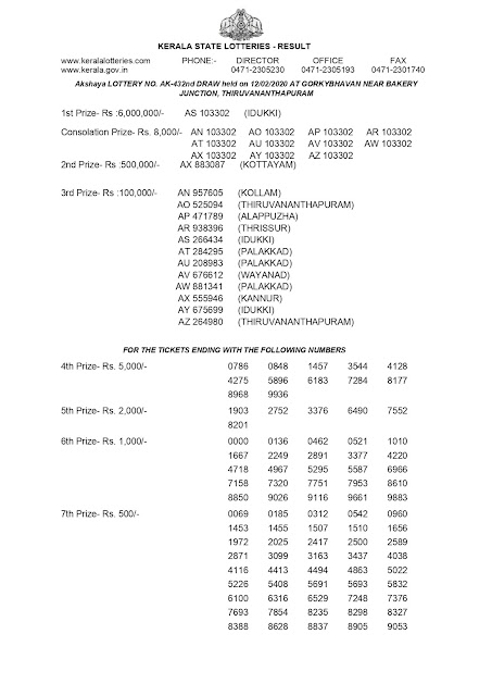 KERALA LOTTERY OFFICIAL RESULT AKSHAYA AK-432 DATED 12-02-2020 PART-1