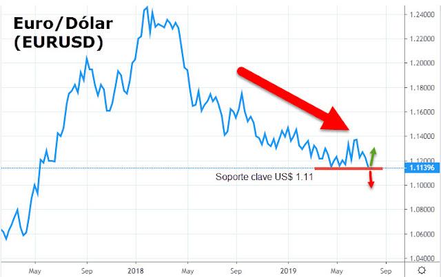 Cambio Euro Dólar Hoy EURUSD