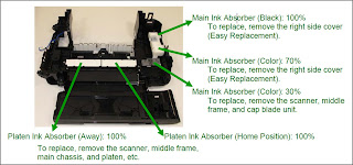 Ink absorber location, its counter, and available replacement method