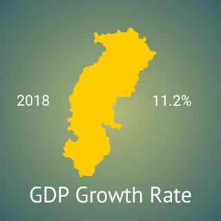 Chhattisgarah GDP growth rate