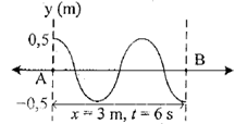grafik gelombang