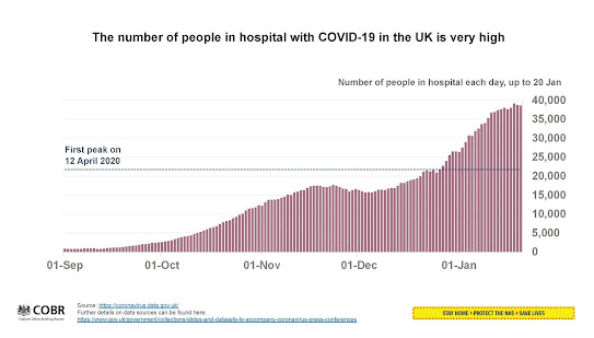 220121 UK Briefing hospital admissions chart