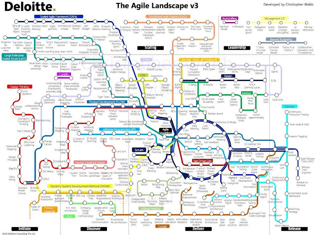Deloitte - The Agile Landscape v3