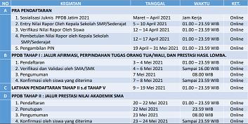 jadwal ppdb jatim 2021/2022