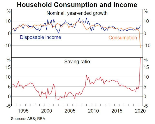 These RBA charts show we're experiencing the strangest recession