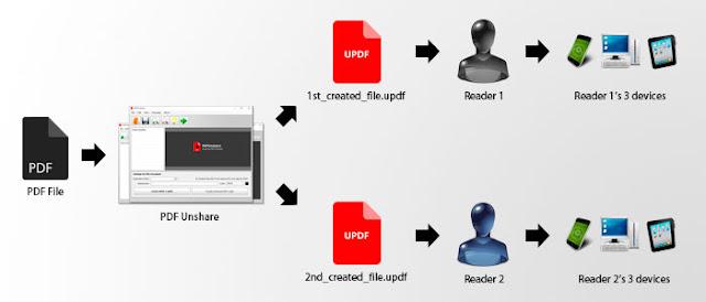PDF Unshare Pro - PDF Encryption
