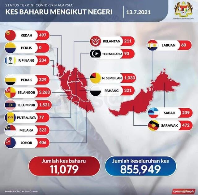 Buat Pertama Kali, Malaysia Mencatatkan Kes Baru Harian COVID-19 dengan 5 Angka Iaitu Sebanyak 11,079 Kes