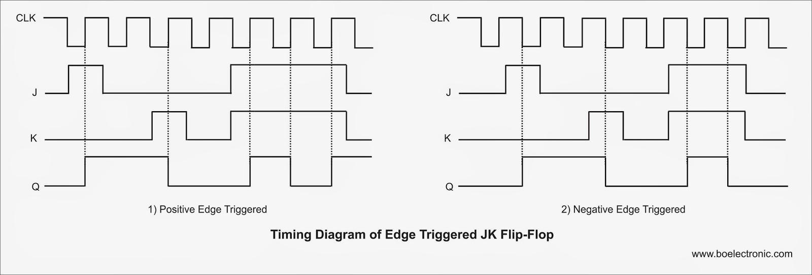 medium resolution of positive edge triggered d flip flop timing diagram d type flip flop elsavadorla negative edge triggered