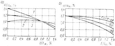 Внешние характеристики: а — генераторов постоянного тока; б — синхронного генератора