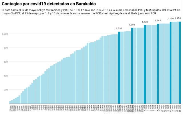 Contagios de covid19 en Barakaldo hasta el 20 de junio de 2020